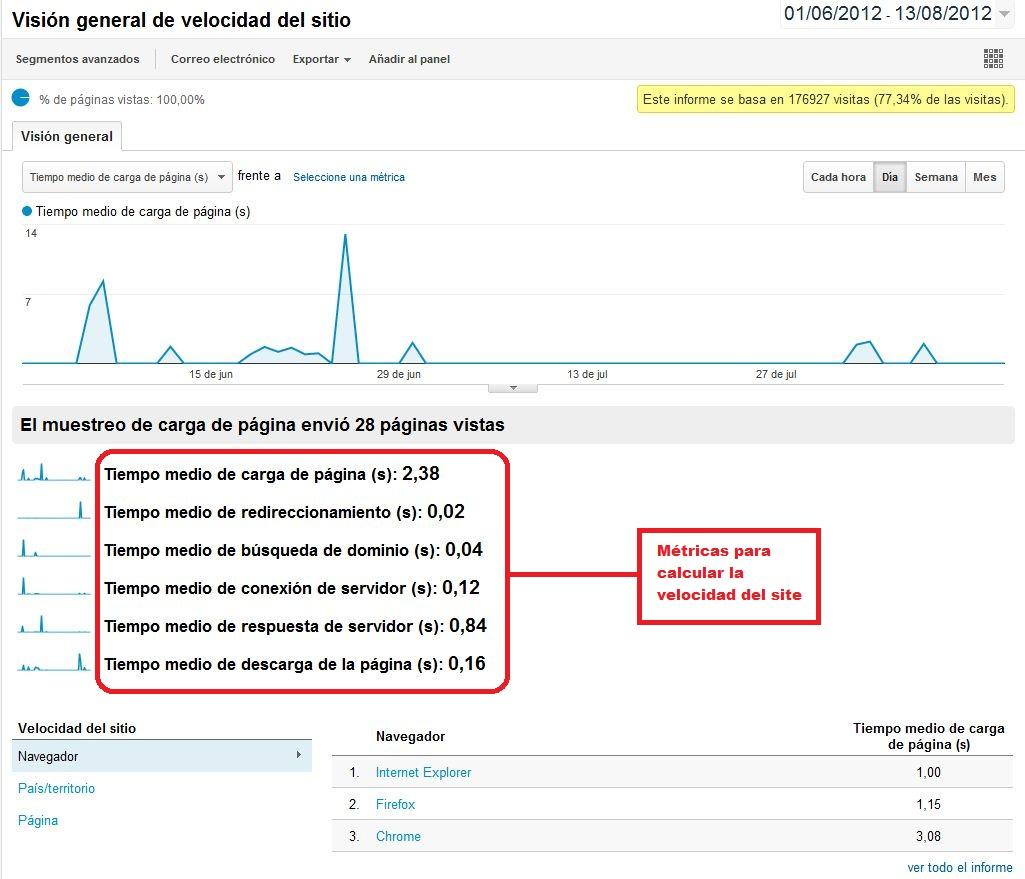 Google Analytics Habilitar velocidad - Gráfico