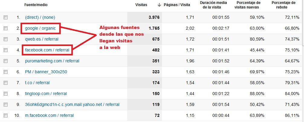 Google Analytics 3 Fuentes de tráfico