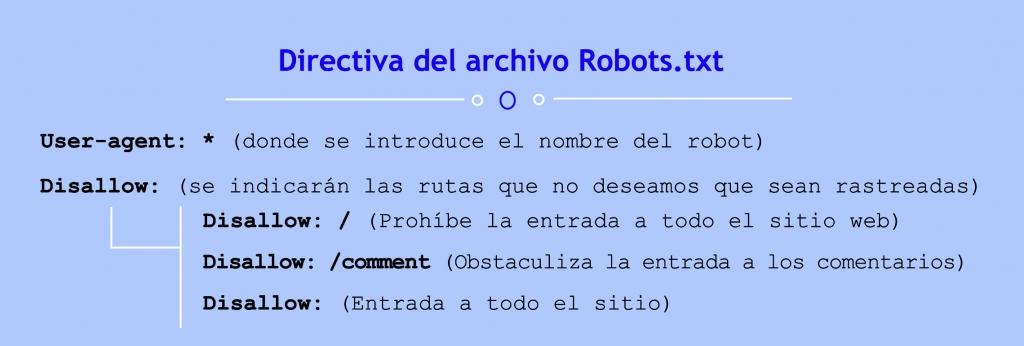 Directiva de archivo Robots.txt
