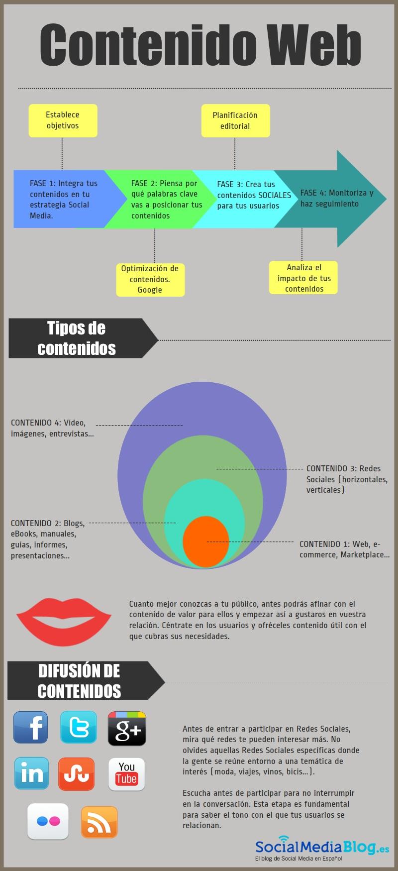 Infografía plan de contenidos web eficaz