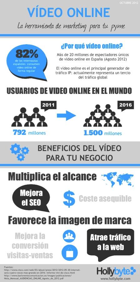 Infografía sobre las ventajas del Video Marketing