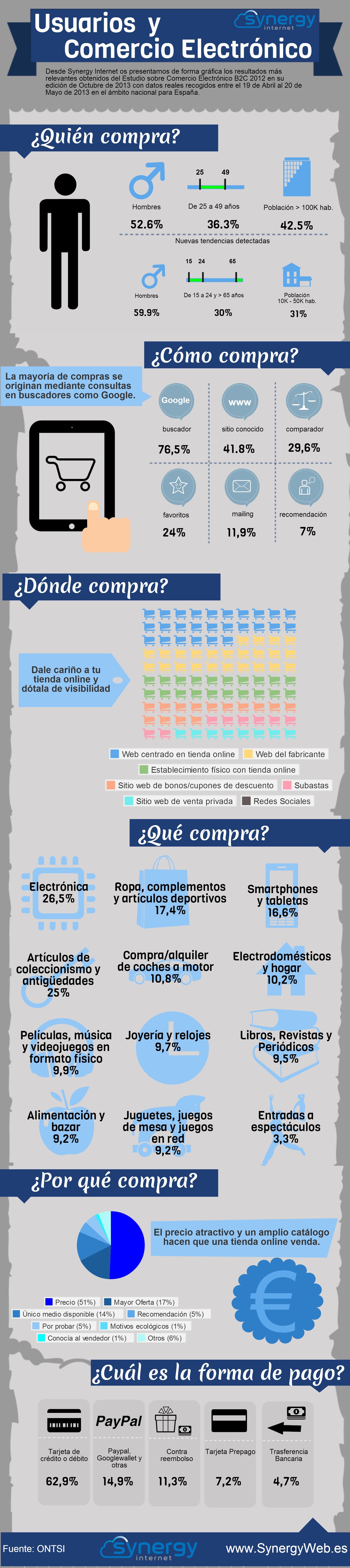 Infografía dle Comercio Electrónico en España hasta mayo 2013