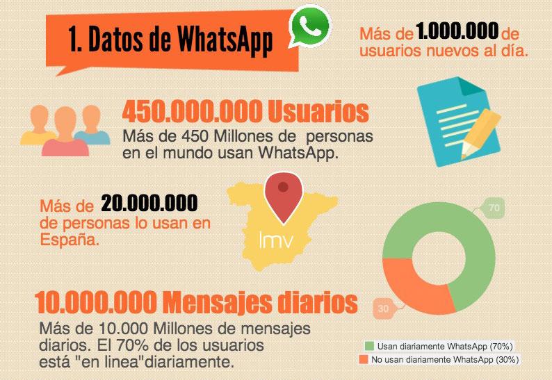 datos-whatsapp
