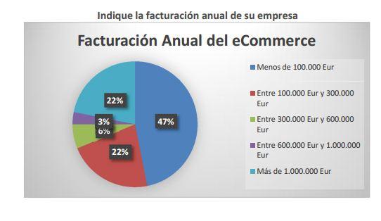 facturacion-anual-ecommerce-espana