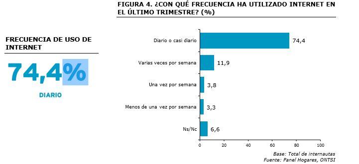 frecuencia-uso-internet-2015