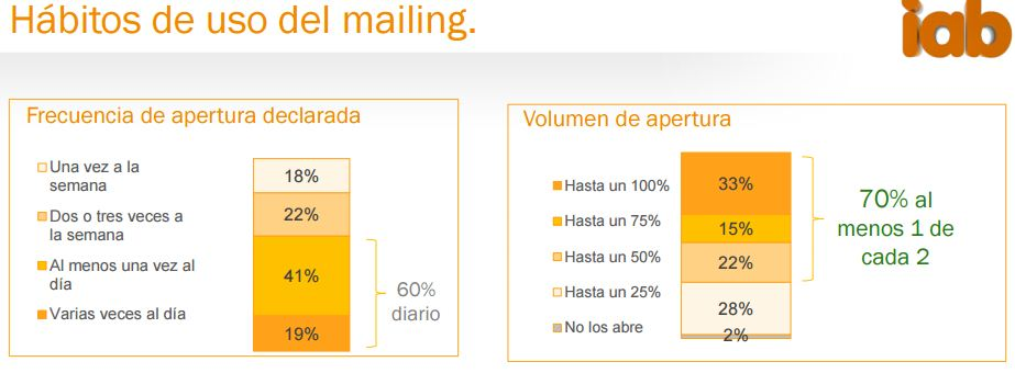 uso-mailing-movil