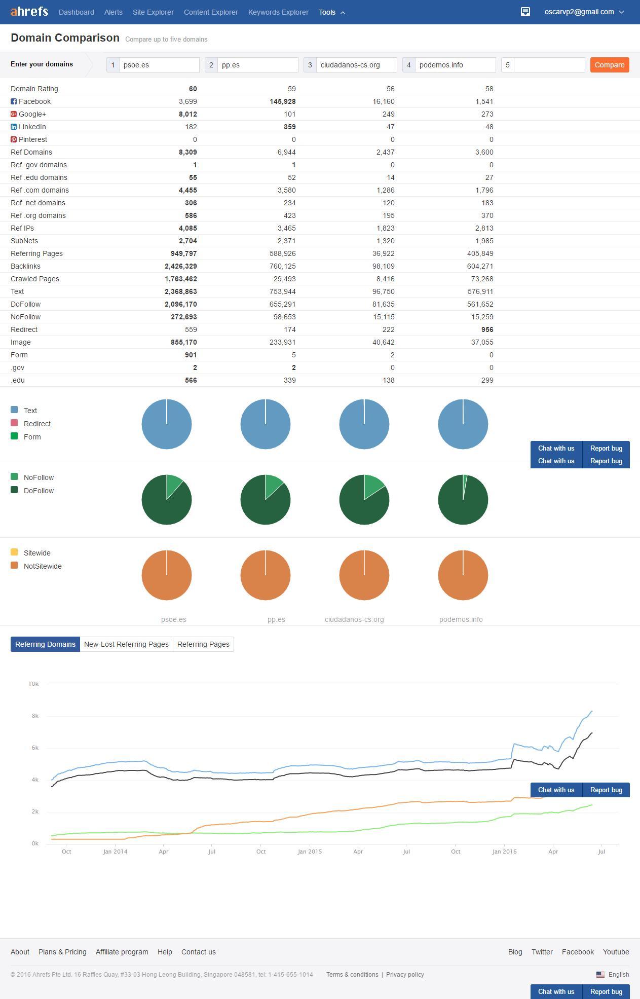 Datos obtenidos con la herramienta AHREFS