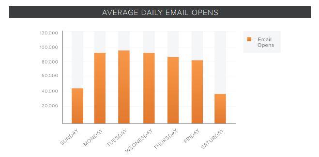 Mejor día para enviar emails
