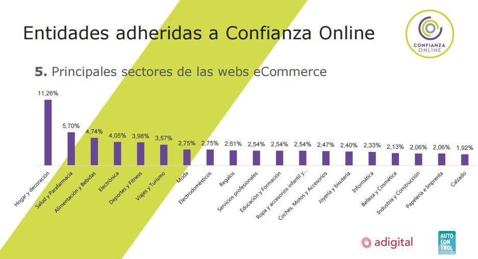 Sectores Confianza Online