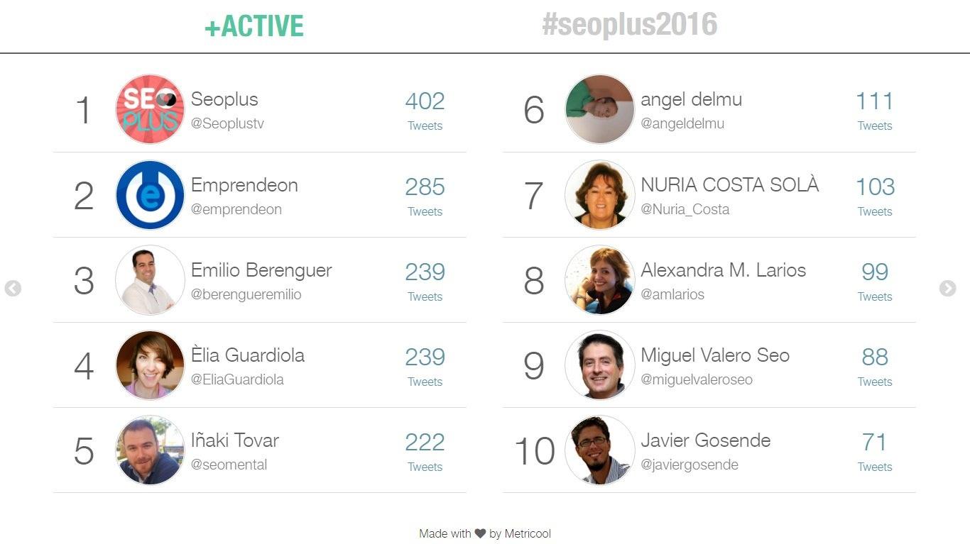 Tuiteros más destacados en SEOPLUS 2016