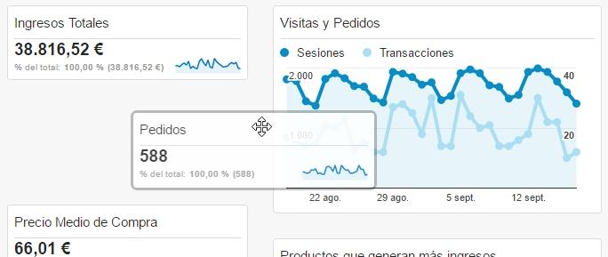 Personalización de panel de control Google Analytics