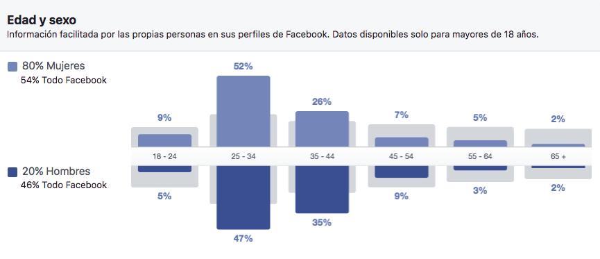 datos-demograficos-facebook-insights