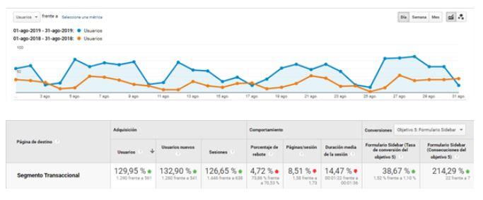 Comparativa mejora tráfico web en un año
