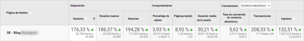 Tráfico e ingresos de urls del blog comparados por años