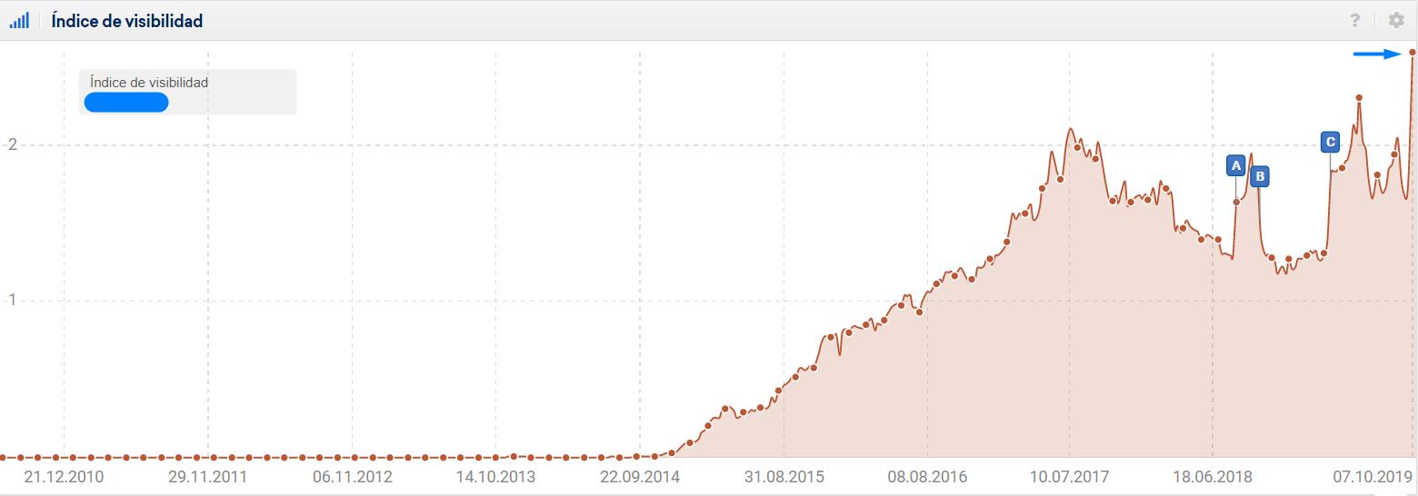 índice de visibilidad actual del proyecto