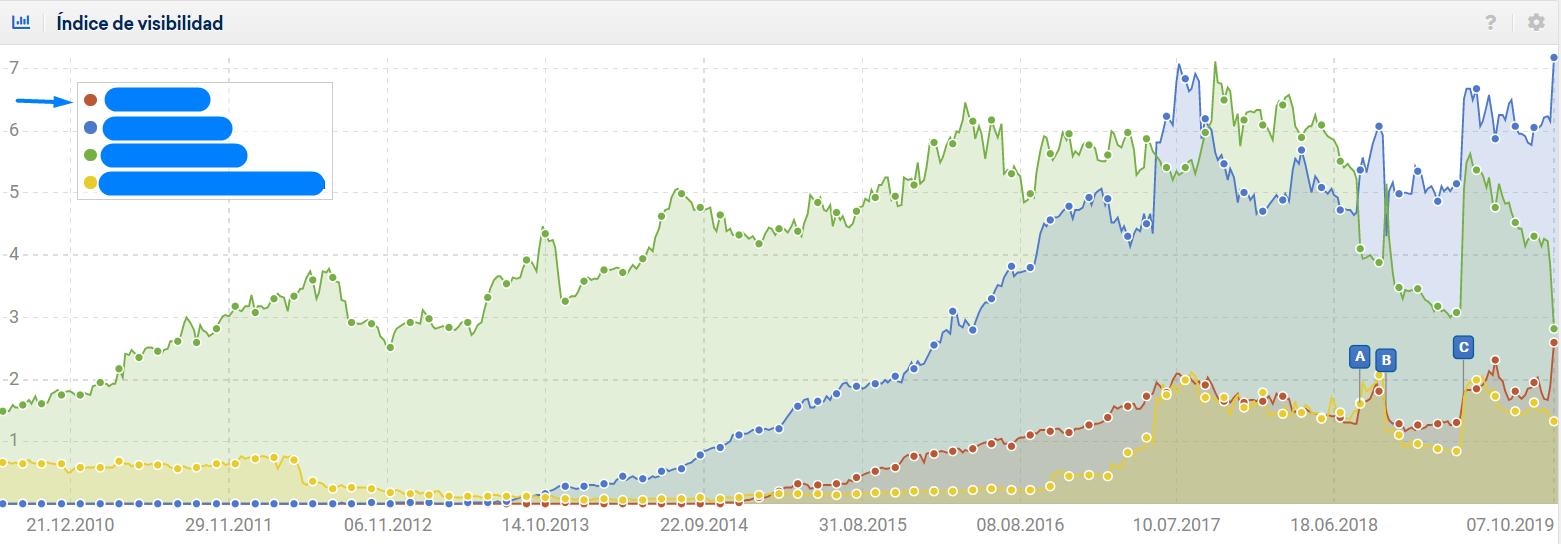 comparativa del índice de visibilidad del TOP 3 Ecommerce Grow Shop