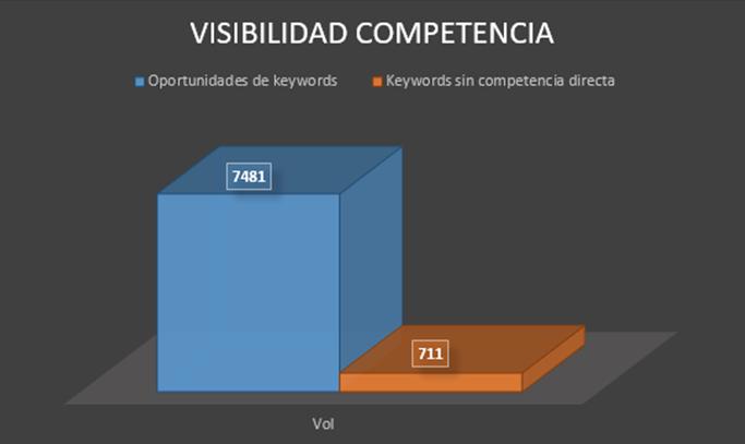 Visibilidad competencia keywords