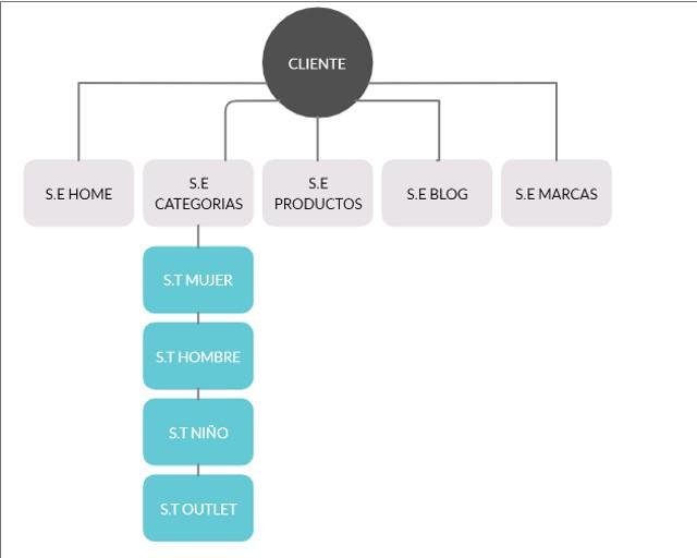 estructura-segmentos-seo