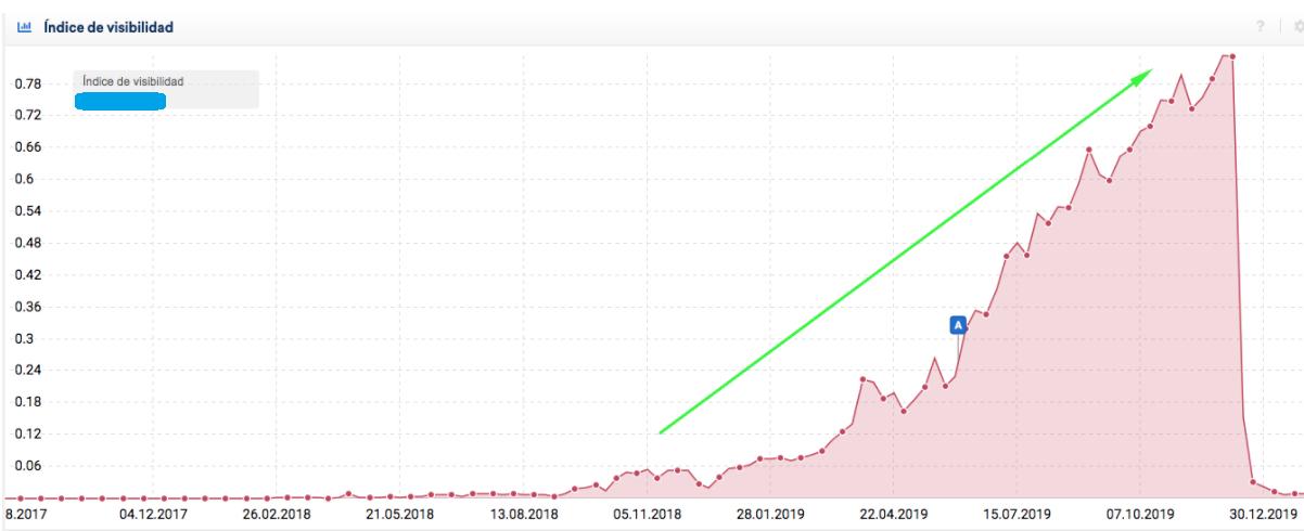 indice-visibilidad-antes-cambio-dominio