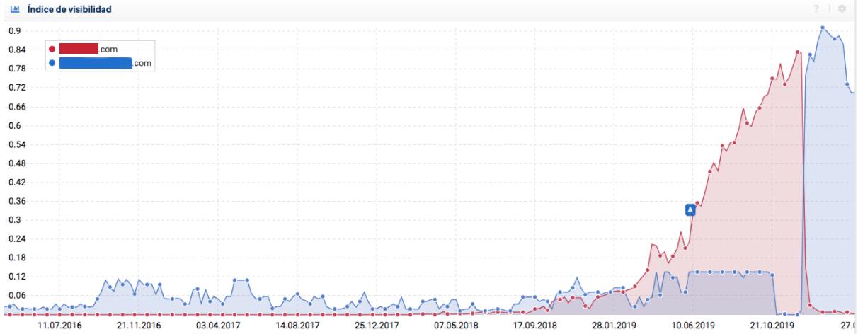 indice-visibilidad-despues-cambiar-dominio-web