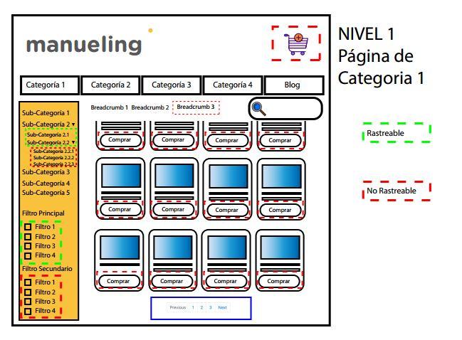nivel 1 profundidad web arquitectura técnica