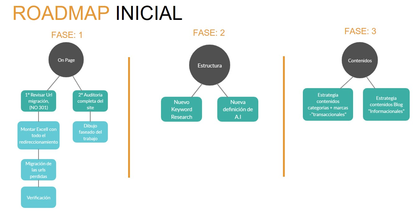 roadmap-aumentar-ingresos-ecommerce-moda