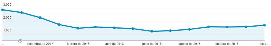 Crecimiento SEO negativo de web ecommerce