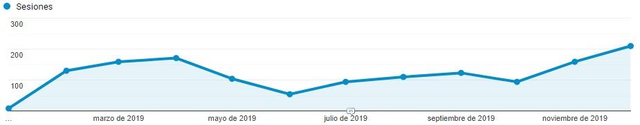Aumento de posiciones SEO en e-commerce