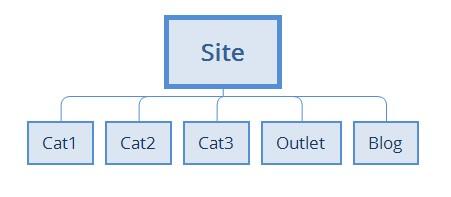 Arquitectura de la información inicial