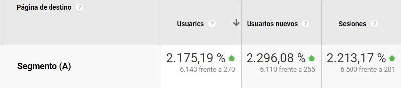 7 - rESULTADOS Segmento-A-de-Google-Analytics-Datos