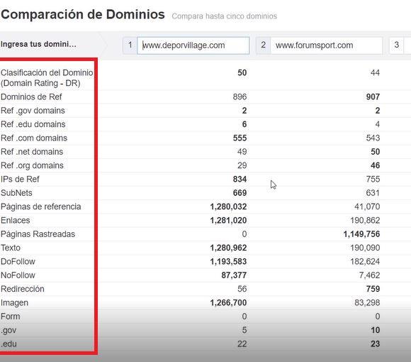 comparación dominios