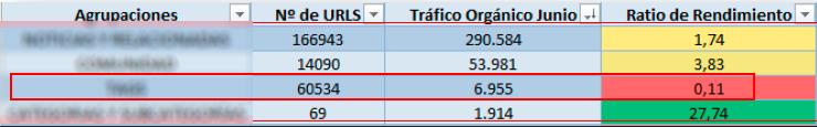ratio-rendimiento-seo