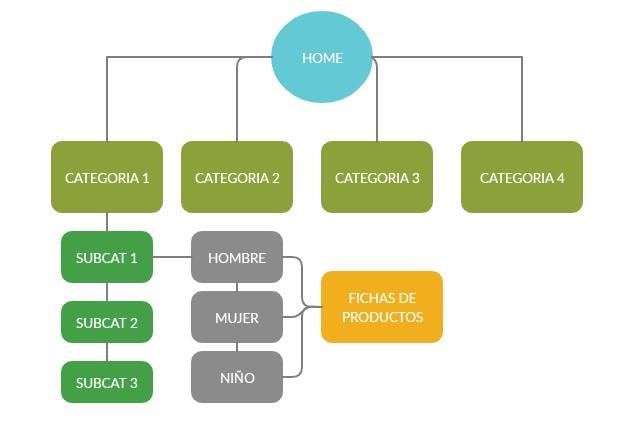 arquitectura de la información anterior a la migración SEO