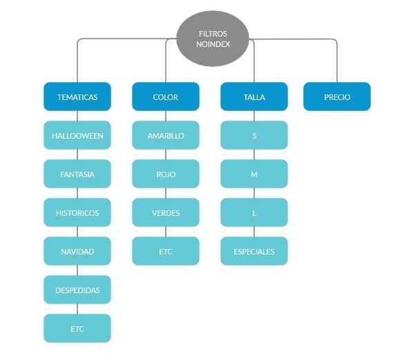 Sistema de filtros de búsqueda web