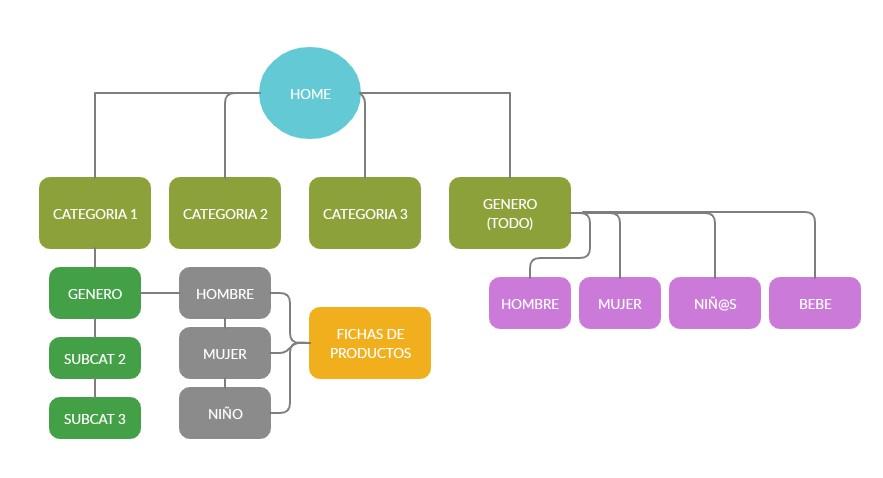 Nueva arquitectura de la información
