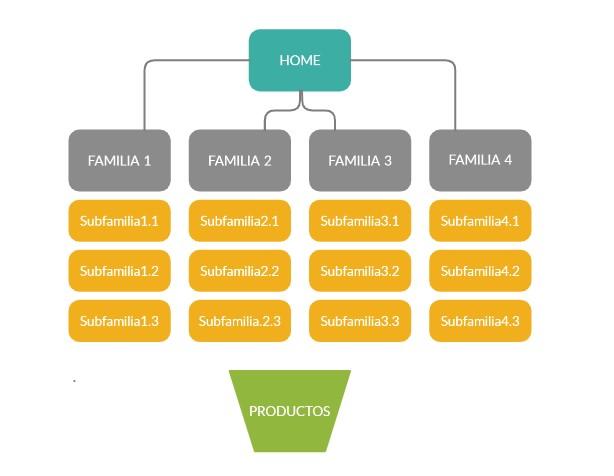 Arquitectura de información nueva web