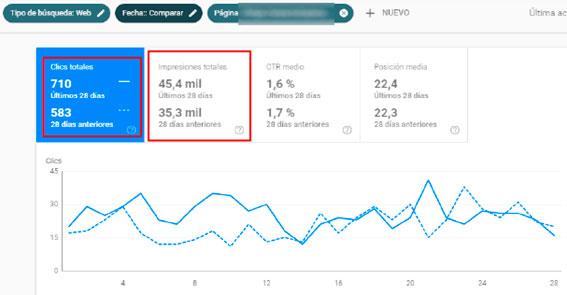 aumento-clics-impresiones-subir-posiciones-google