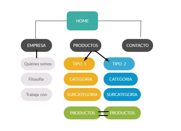 Propuesta arquitectura de información