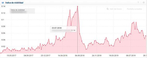 indice-visibilidad-cambio-algoritmo-google