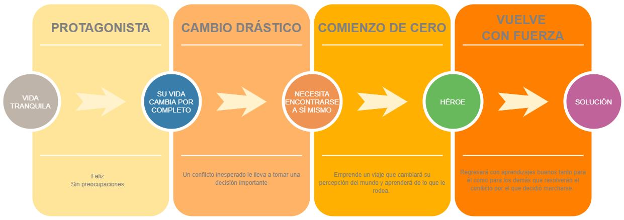 Modelo-storytelling-el-ascenso