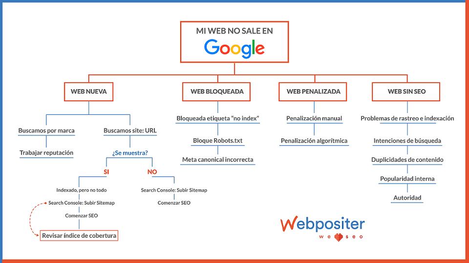 razones-web-no-sale-en-buscador-google