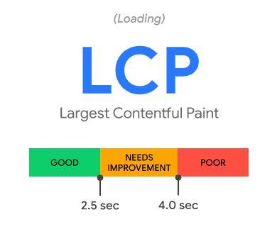 Core-web-vitals-LCP